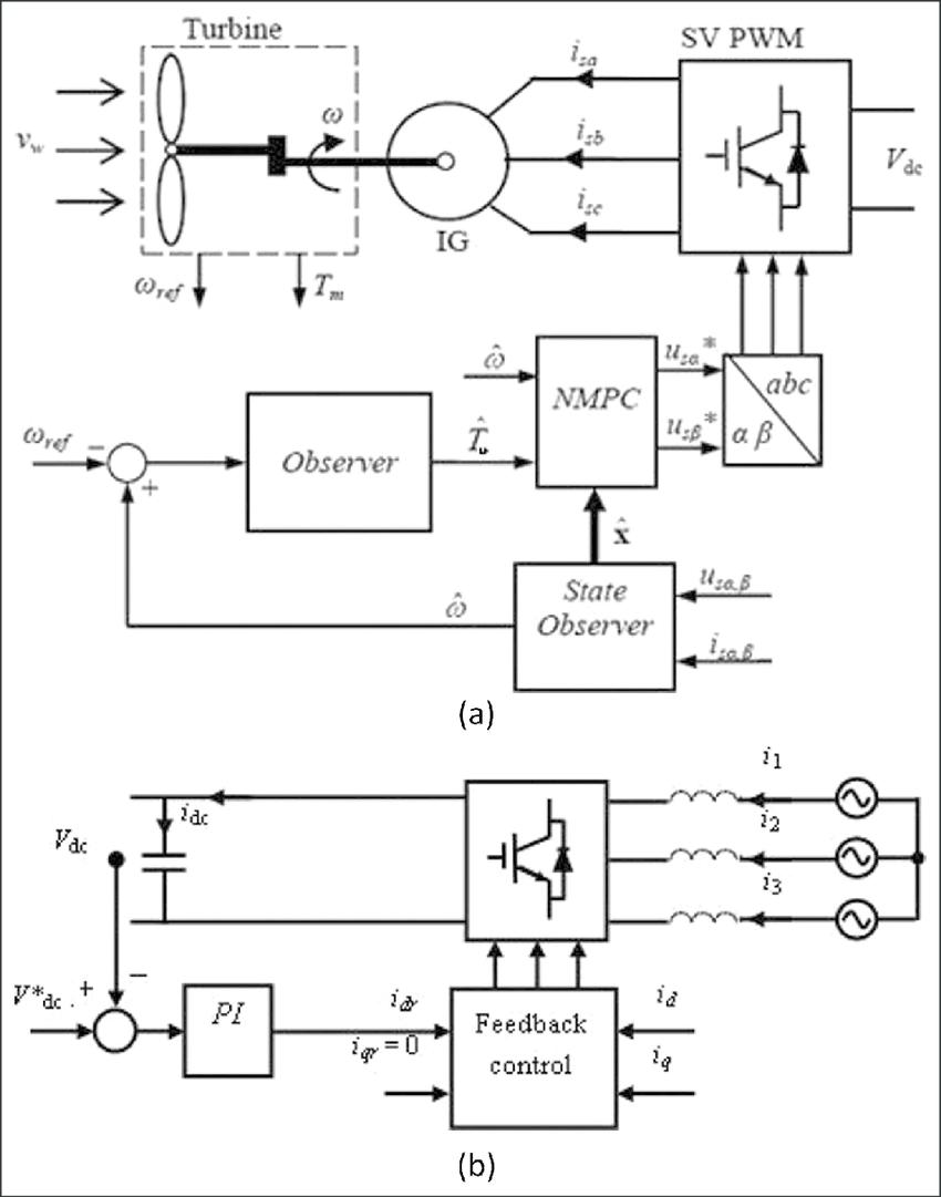 (a) Block diagram of the proposed nonlinear predictive