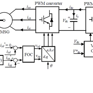 (PDF) Adaptive sliding mode speed control for wind turbine