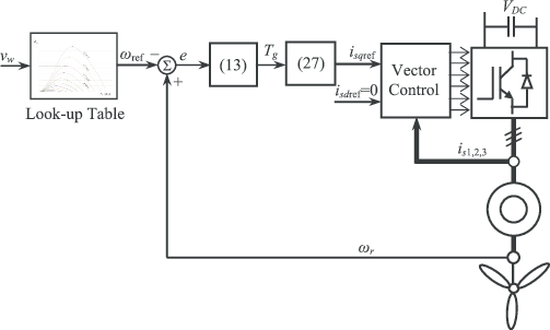 Block diagram of the second order speed SMC and generator