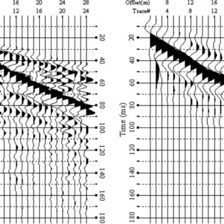 The plasticity chart test method according to ASTM D4318