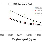 Effect of ethanol blending on the noise level at different