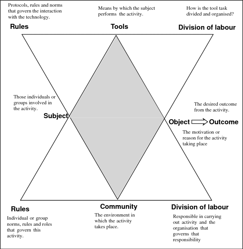 Activity theory model expanded to reflect the dual nature