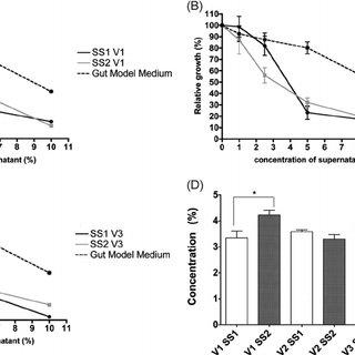 (PDF) Potential Probiotic Kluyveromyces marxianus B0399