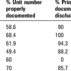 (PDF) Data quality assessment in healthcare: A 365-day