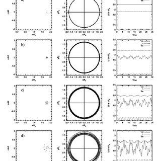 Poincaré section ( x, ̇ x ) at y = 0 (left panels), orbit