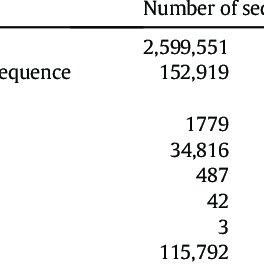 (PDF) Metagenomics study of endophytic bacteria in Aloe