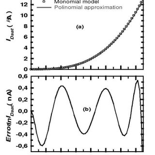(a) Saturation transfer characteristics of an experimental