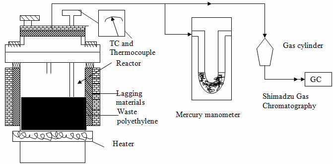 Reactor for pyrolysis. Determination of melting point