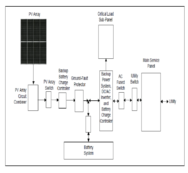 Diagram of a Grid-Connected with Battery Back-up System [9