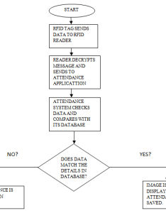 Flow chart of the rfid attendance monitoring system also download rh researchgate