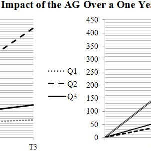 (PDF) The African Guide: One Year Impact and Outcomes from