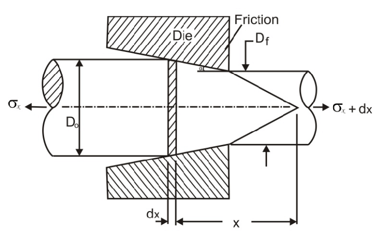 Model of the plastically deforming zone for wire drawing