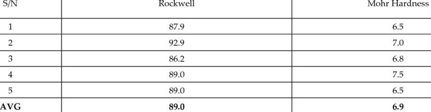 ROCKWELL AND MOHR HARDNESS OF THE GRANITE SAMPLES | Download Table