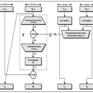 Depiction of One Round of DES 2.1.2 3-DES Algorithm In