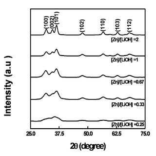 Fig. S1 Biphasic gas