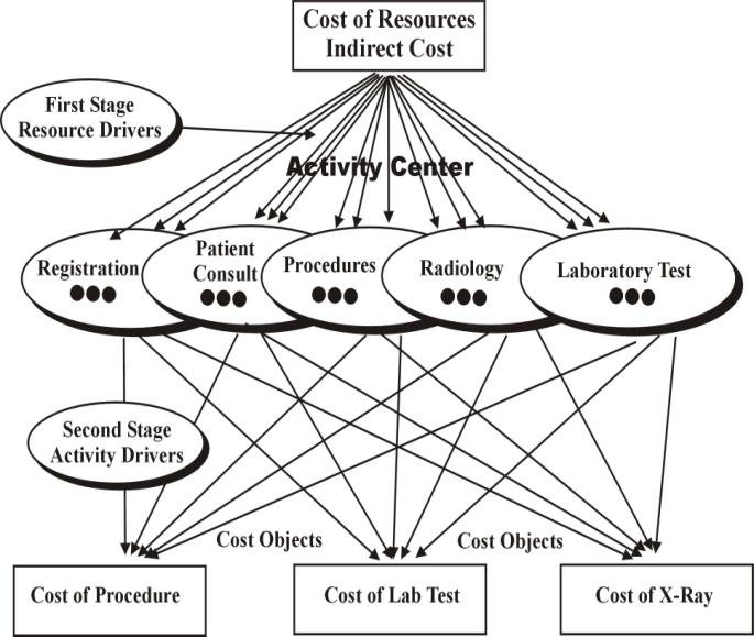 Propose Activity Based Costing (ABC) Model for Hospital