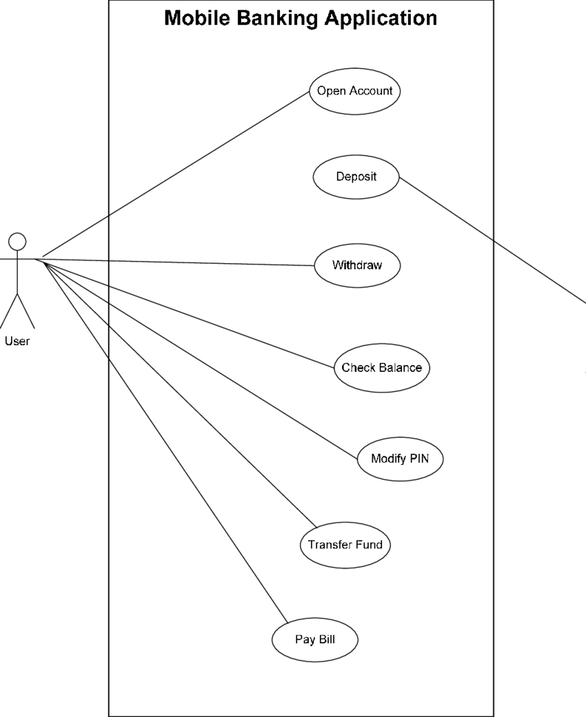 hight resolution of use case diagram of mobile banking application