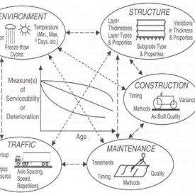 (PDF) Pavement Performance Modelling using Artificial