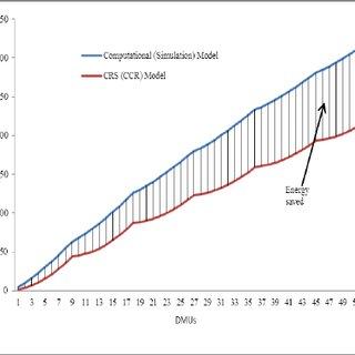 (PDF) Input-oriented CCR DEA Model for Minimum Energy