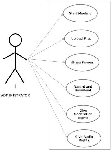 Use Case Diagram Showing the Administrator Functionality