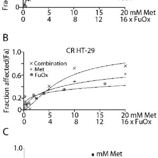 Metformin/FuOx treatment reduced the migration of CR HT-29