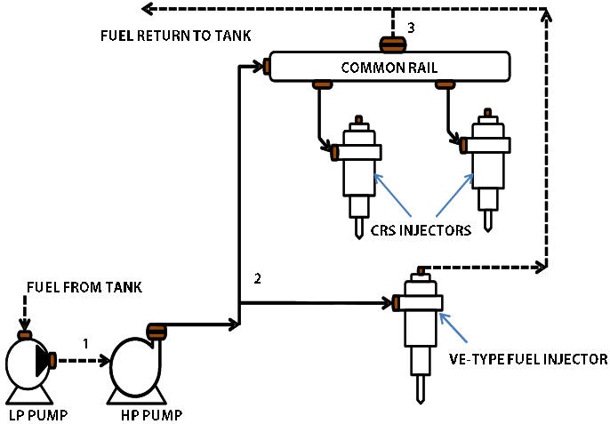 Combined fuel flow schematic of the CRS and Ve-type