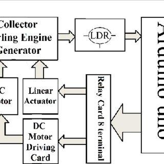 (PDF) Comprehensive Design of Stirling Engine Based Solar