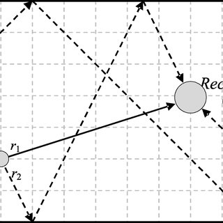 Block diagram of impulse response of a room and