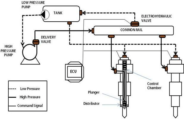 Schematic of the common rail injection system for CI