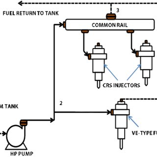 Schematic of sub-divisions in a typical diesel engine fuel