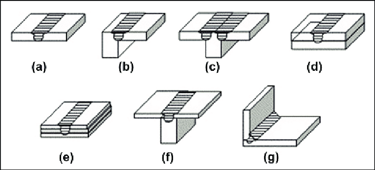 Joint Configurations for FSW: (a) square butt, (b) edge