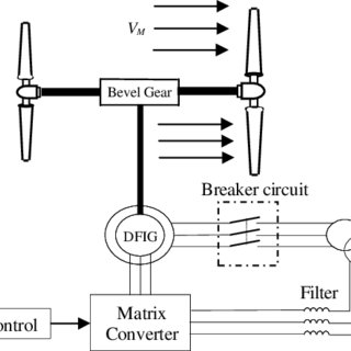 (PDF) Second order sliding mode control of a dual-rotor