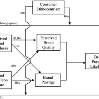 (PDF) The impact of country-of-origin on brand positioning