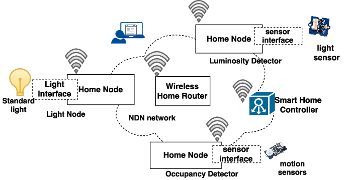 NDN smart lighting architecture Raspberry Pis and the home