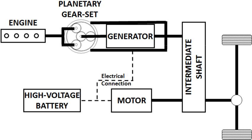Power-split hybrid architecture The non-hardware