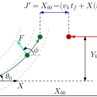 (PDF) Optimal motion control for collision avoidance at