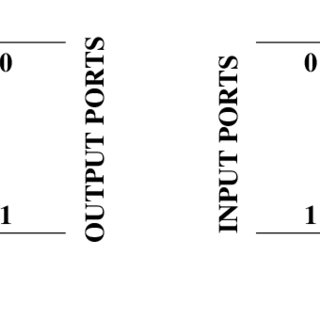 (a) A possible configuration of a 3 × 3 switch, and (b)-(d