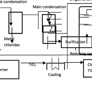 Schematic flow diagram of the chloride process., Winkler
