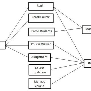 (PDF) Adaptive E-Learning Based Udutu System For Object