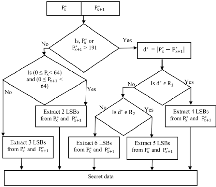 Flow chart for the extraction process for the proposed