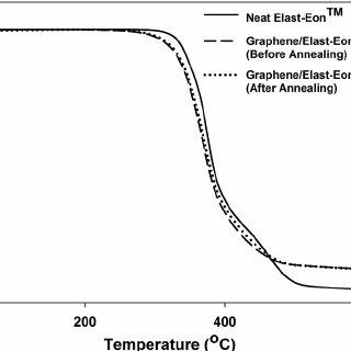 TGA plots of graphene/Elast-Eon TM composite (with 5 wt