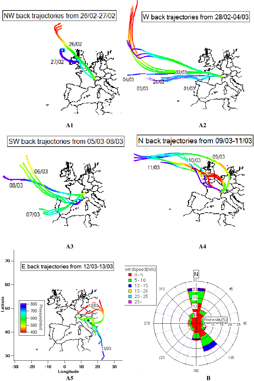 medium resolution of the experimental site was influenced by air mass history and local wind download scientific diagram