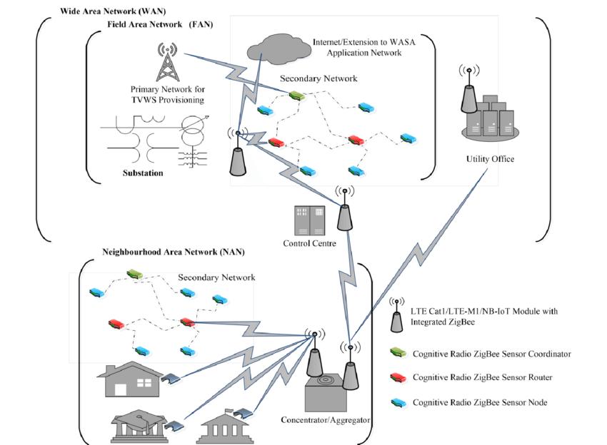 A typical Smart grid communication in WAN/NAN/FAN