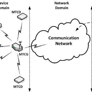 (PDF) Protocol Design for Machine-to-Machine Networks