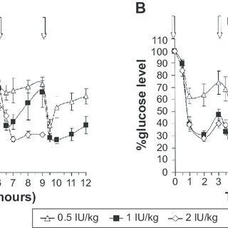 Dimensional Analysis Ratios (SE) of Pharmacokinetic