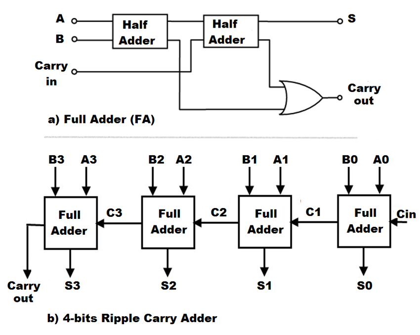 Structure of Full Adder and 4-bits Ripple carry adder