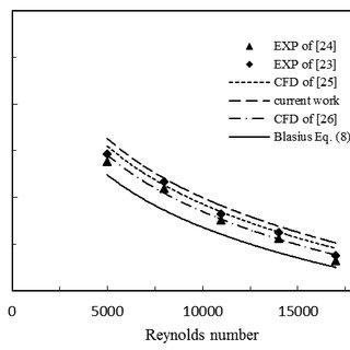 (PDF) SIMULATION OF TURBULENT HEAT TRANSFER AUGMENTATION