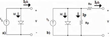 models of PV-cell equivalent-circuit: (a) Ideal or