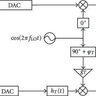 Block diagram of SC-FDMA uplink system with RF impairments