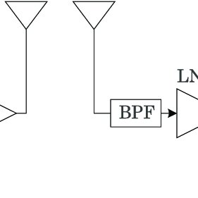Block diagram of Frequency-selective transmitter I/Q